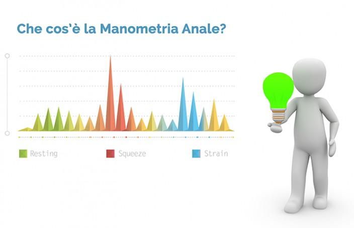 Manometria anale